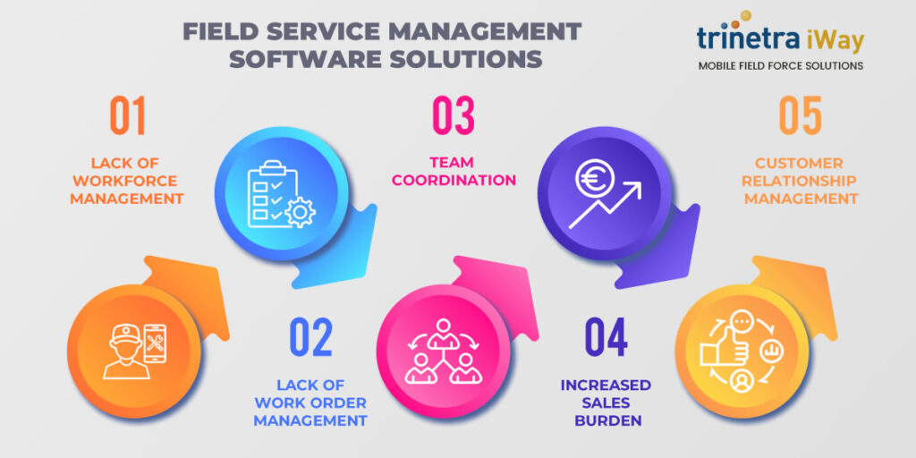 5 Field Service Management Software Solutions to Alleviate Field Business Challenges